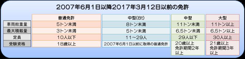 2017年3月12日以前の免許